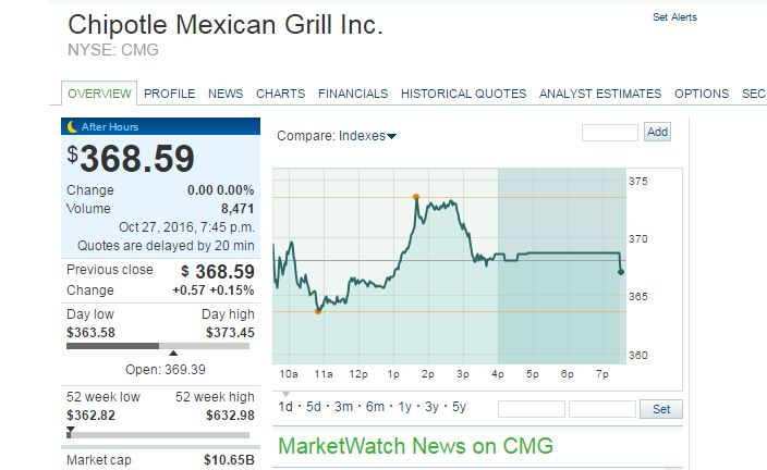 Chipotle Mexican Grill, inc Top Most Famous Expensive Shares in The World 2019