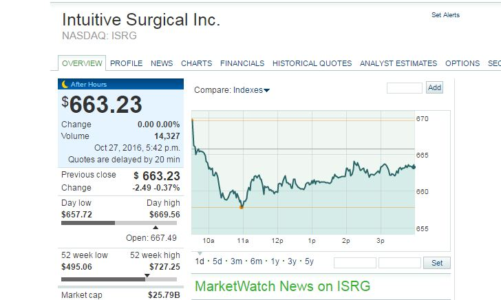 intuitive-surgical